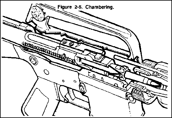 M16 Feeding Diagram Of A Round Block And Schematic Diagrams