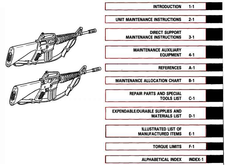 M16a1 Rifle Nomenclature
