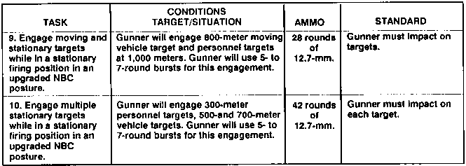 Night Phase Script For Gunnery Table