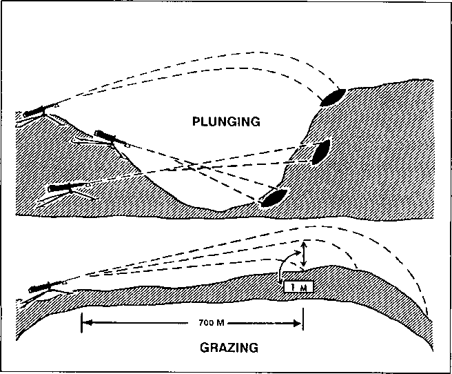 Beaten Zone Sloping Ground