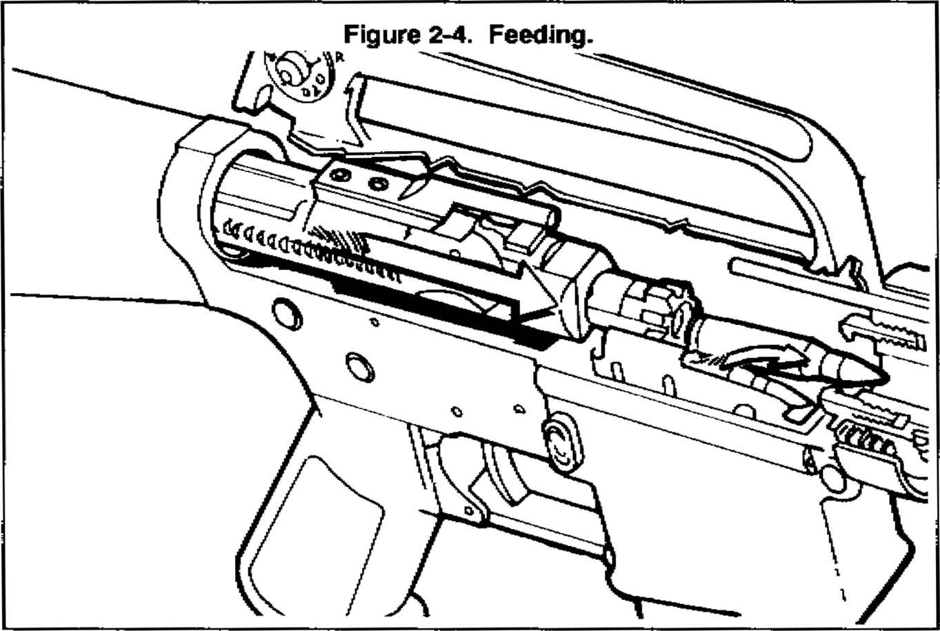 Steps Of Functioning - M16A1 and M16A2 Rifle Marksmanship
