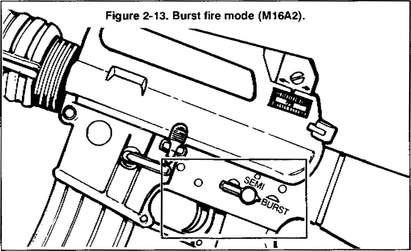 Burst Fire Mode Ma M16a1 And M16a2 Rifle Marksmanship