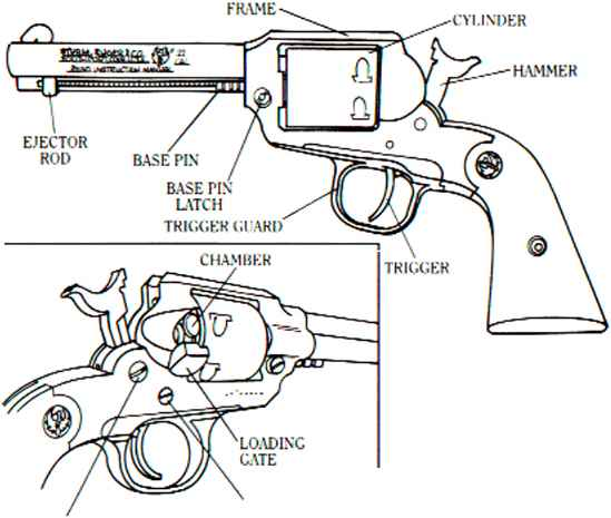 Nomenclature - Ruger Bearcat Revolver - Bev Fitchett's Guns Magazine