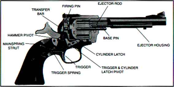 How Put Firing Pin 357 Ruger
