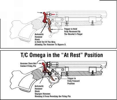 Thompson Center - Thompson Center Omega Muzzleloader